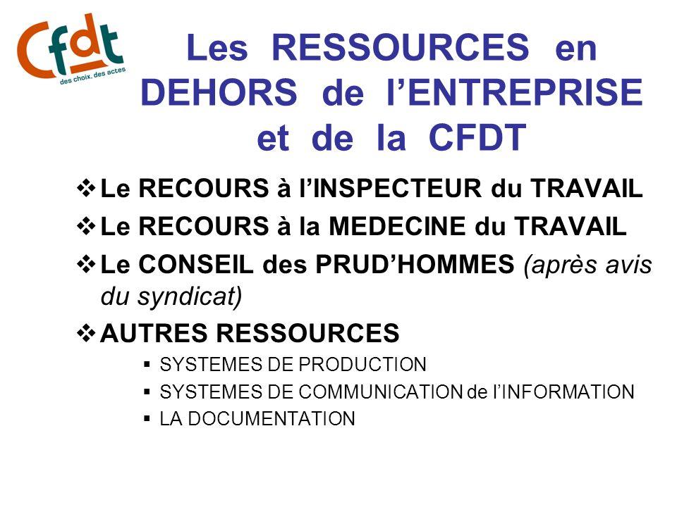 Les RESSOURCES en DEHORS de lENTREPRISE et de la CFDT Le RECOURS à lINSPECTEUR du TRAVAIL Le RECOURS à la MEDECINE du TRAVAIL Le CONSEIL des PRUDHOMME