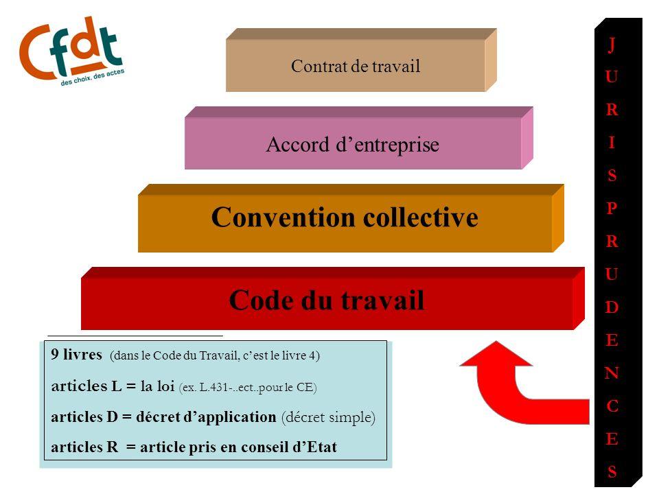 hierarchie des textes Accord dentreprise Code du travail Convention collective JURISPRUDENCESJURISPRUDENCES 9 livres (dans le Code du Travail, cest le