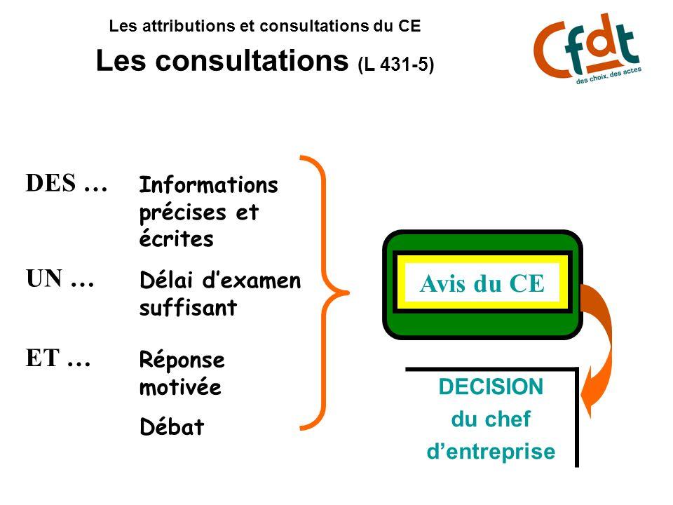 Les attributions et consultations du CE Les consultations (L 431-5) DES … UN … ET … Informations précises et écrites Délai dexamen suffisant Réponse m