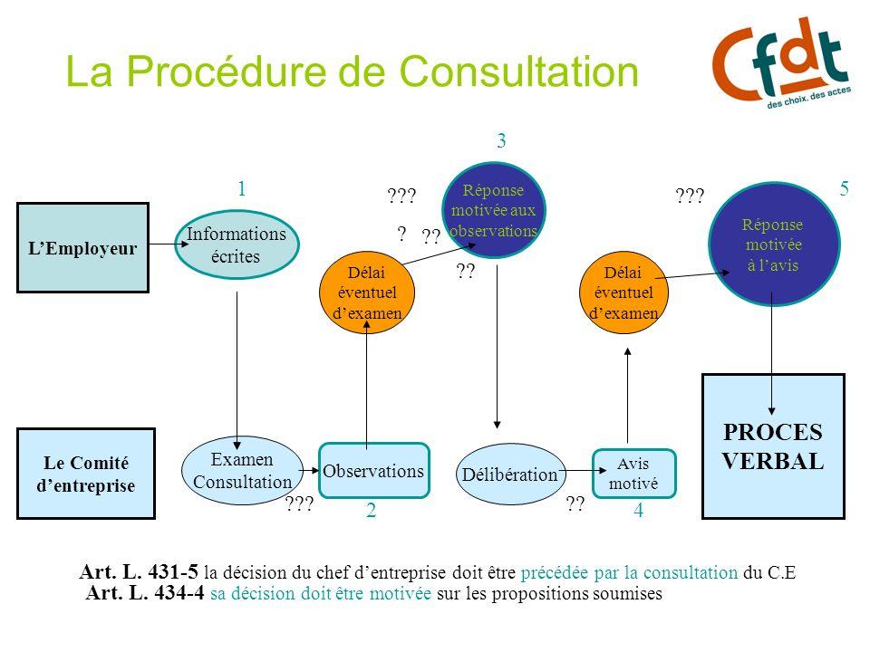 La Procédure de Consultation LEmployeur Le Comité dentreprise Informations écrites Examen Consultation Observations Délai éventuel dexamen Réponse mot