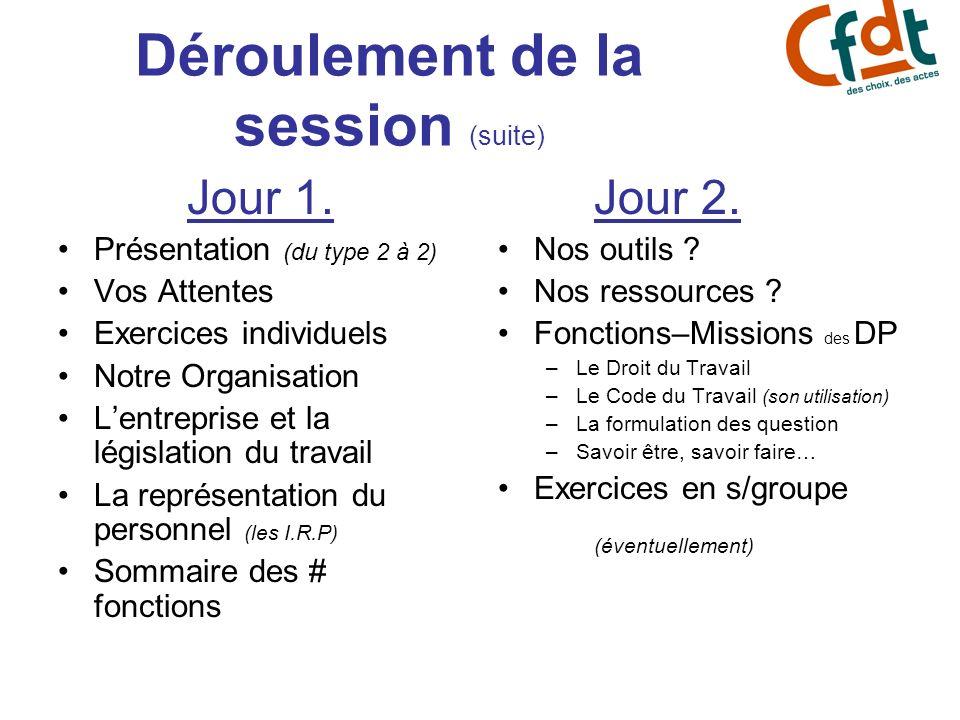 Déroulement de la session (suite) Jour 1. Présentation (du type 2 à 2) Vos Attentes Exercices individuels Notre Organisation Lentreprise et la législa