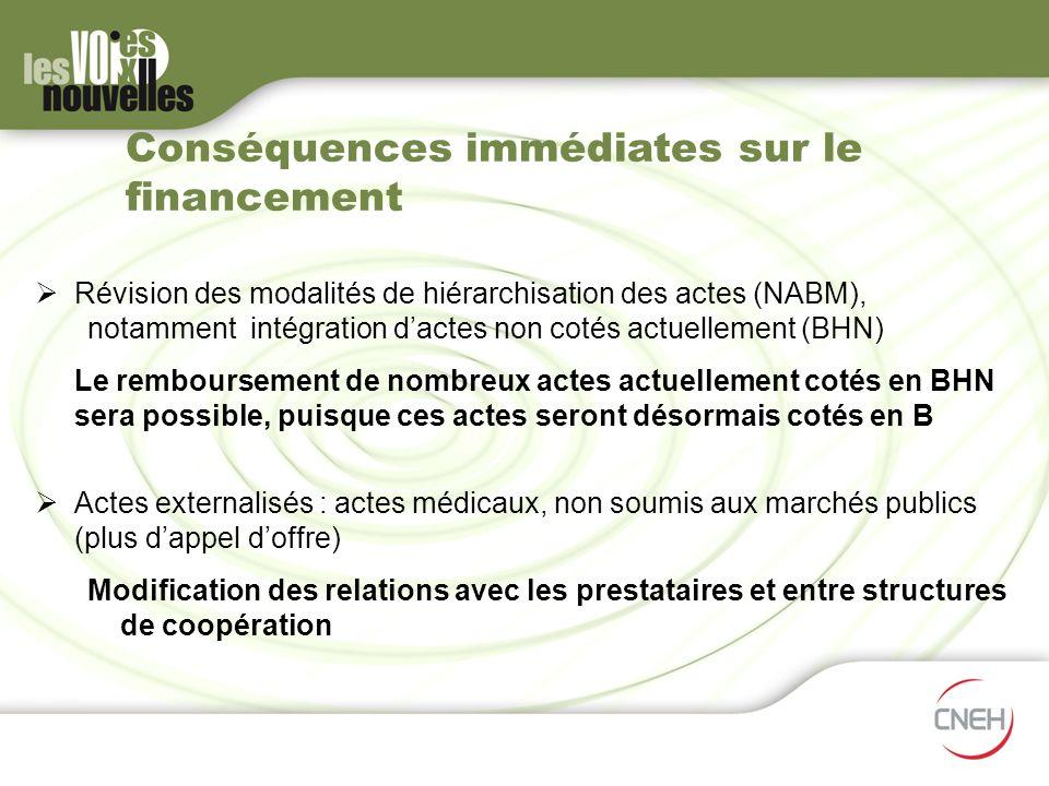 Conséquences immédiates sur le financement Révision des modalités de hiérarchisation des actes (NABM), notamment intégration dactes non cotés actuelle