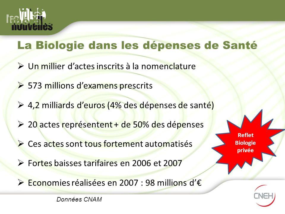 Au départ, un rapport sur la biologie libérale La Biologie dans les dépenses de Santé Un millier dactes inscrits à la nomenclature 573 millions dexame