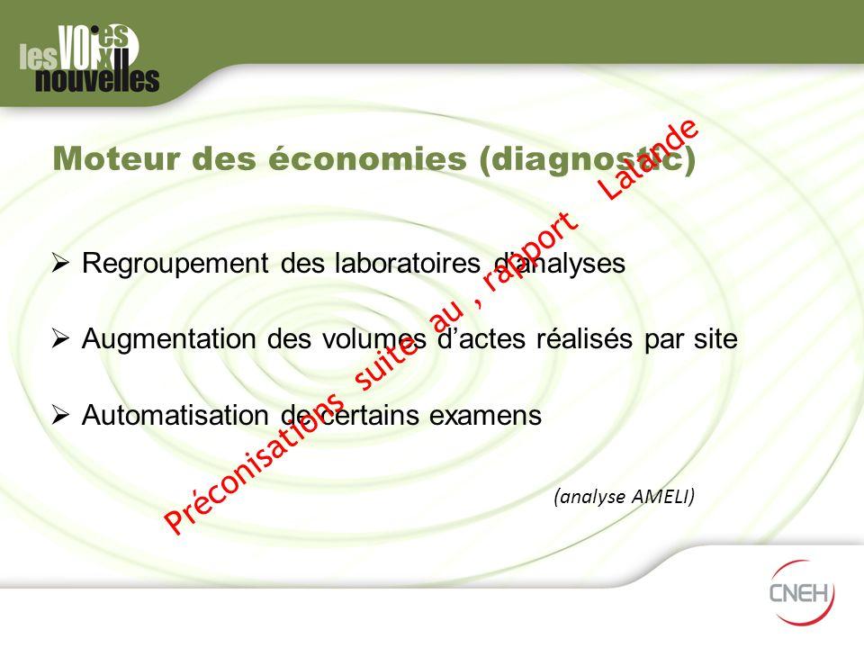 Moteur des économies (diagnostic) Regroupement des laboratoires danalyses Augmentation des volumes dactes réalisés par site Automatisation de certains