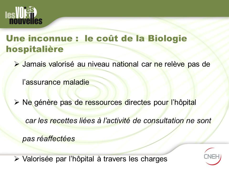 Une inconnue : le coût de la Biologie hospitalière Jamais valorisé au niveau national car ne relève pas de lassurance maladie Ne génère pas de ressour