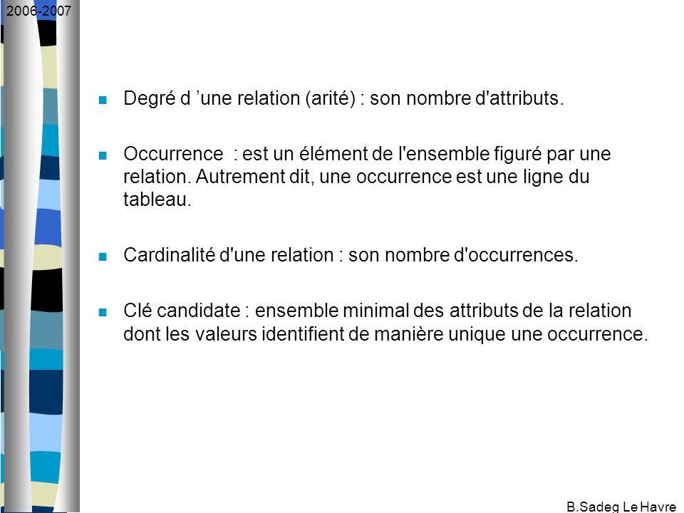 B.Sadeg Le Havre 2006-2007 Degré d une relation (arité) : son nombre d'attributs. Occurrence : est un élément de l'ensemble figuré par une relation. A
