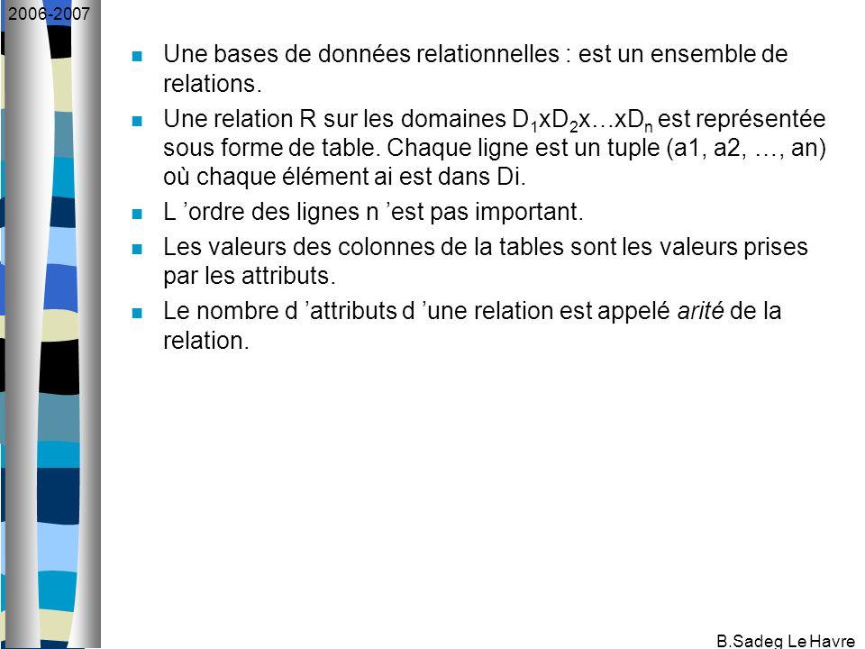 B.Sadeg Le Havre 2006-2007 Exemple Relation personne (nom, adresse, num) Nomadressenum Dupond Durand Dubois Paris Orsay 2140 1128 3256 1 colonne Il y a 3 attributs ==> degré (arité) = 3 1 tuple (= 1 ligne) 1 tuple 3 tuples => cardinalité = 3 Domaines: nom : domaine de tous les noms de personnes (chaînes de car.) adresse : domaine de toutes les adresses (chaînes de car.) num : domaines de tous les numéros de personnes (des entiers naturels)