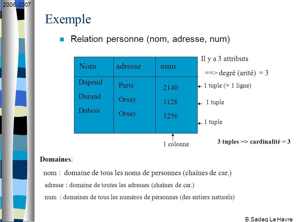 B.Sadeg Le Havre 2006-2007 Algorithme de recherche d une couverture minimale d un ensemble de df : X, Y, … = des ensembles d attributs, A, B, C, … = des attributs somples Données : R=(A 1, A 2, …,A n ) un schéma de relation, F un ensemble de df sur R Résultat : G, une couverture minimale de F (1) G+ = F+ (2) Tout membre droit d une df de G est réduit à un seul attribut (3) Pour aucune df X -> A de G on n a G - {X ->A } => X -> A (4) Pour aucune df X -> A de G on n a G => Y -> A avec Y partie stricte de X