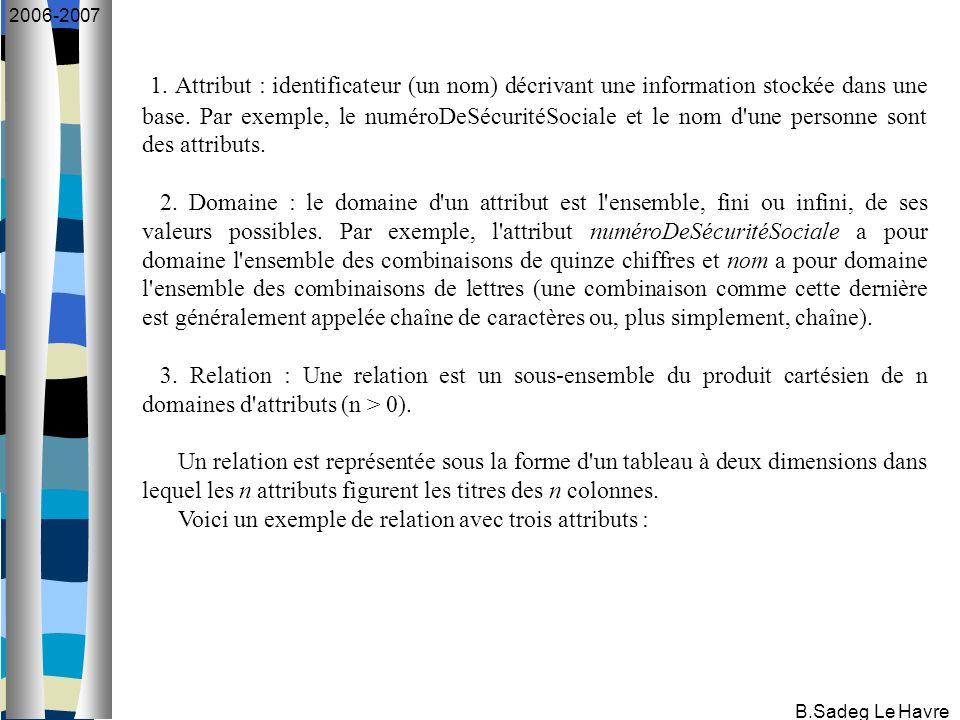 B.Sadeg Le Havre 2006-2007 1. Attribut : identificateur (un nom) décrivant une information stockée dans une base. Par exemple, le numéroDeSécuritéSoci