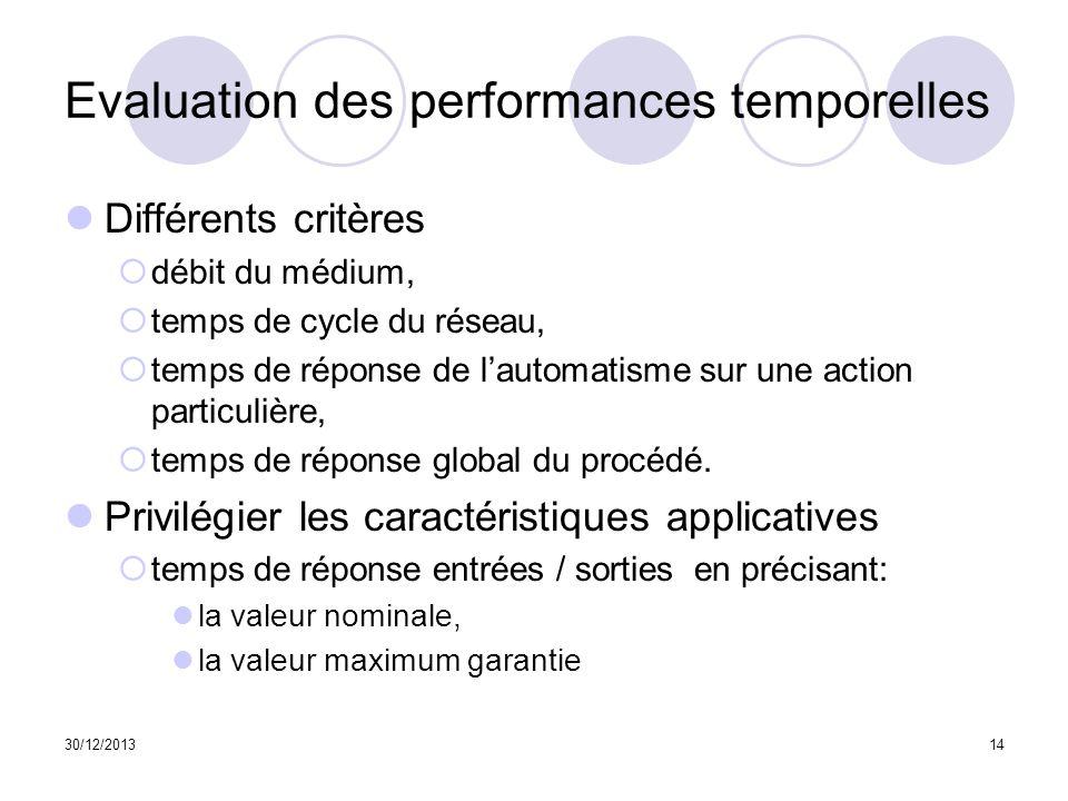 30/12/201314 Evaluation des performances temporelles Différents critères débit du médium, temps de cycle du réseau, temps de réponse de lautomatisme s