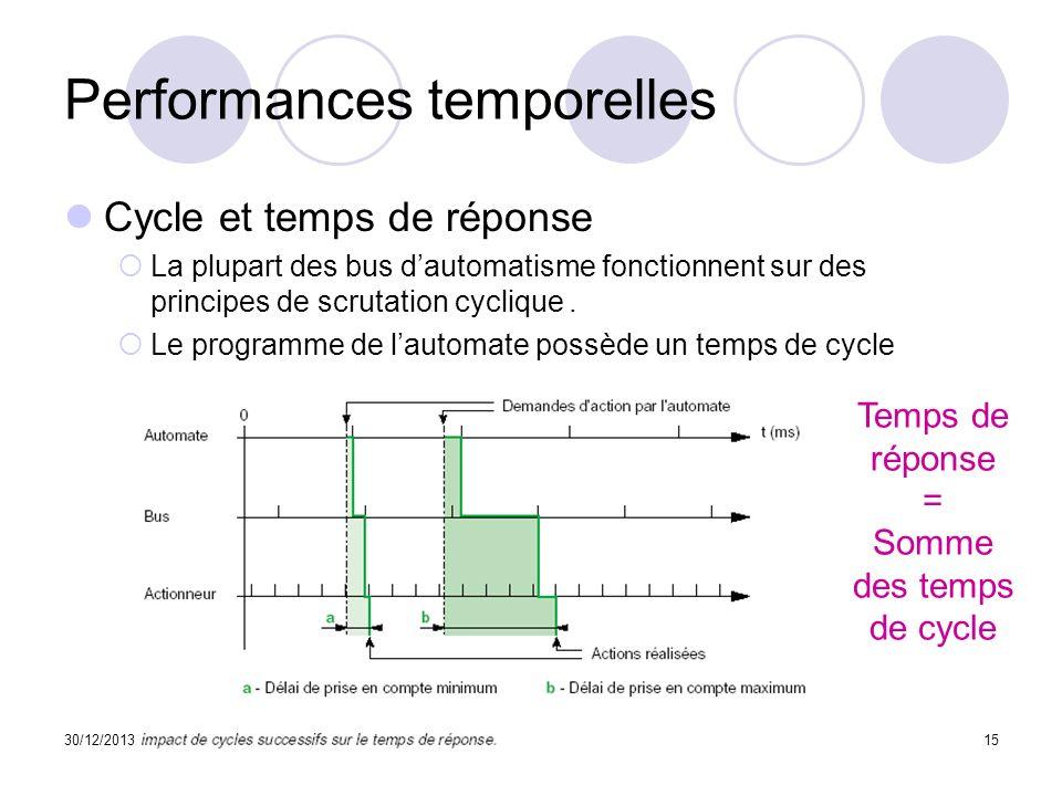 30/12/201315 Performances temporelles Cycle et temps de réponse La plupart des bus dautomatisme fonctionnent sur des principes de scrutation cyclique.