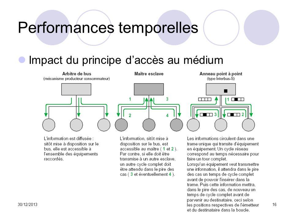 30/12/201316 Performances temporelles Impact du principe daccès au médium