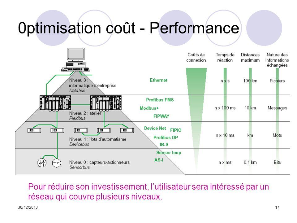 30/12/201317 0ptimisation coût - Performance Pour réduire son investissement, lutilisateur sera intéressé par un réseau qui couvre plusieurs niveaux.