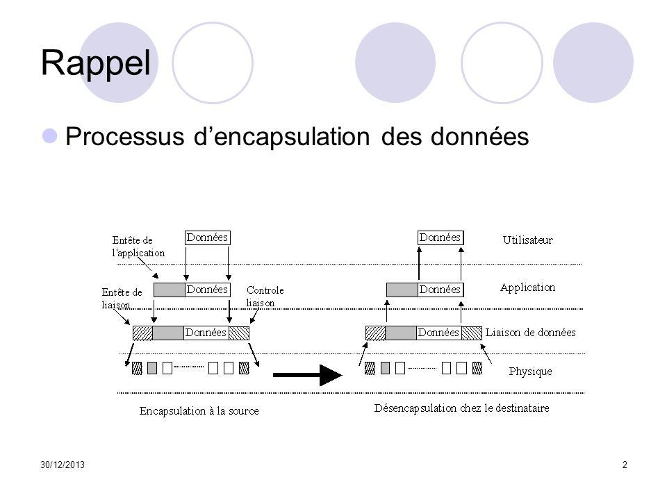 30/12/20133 Rappel Modèle multicouche