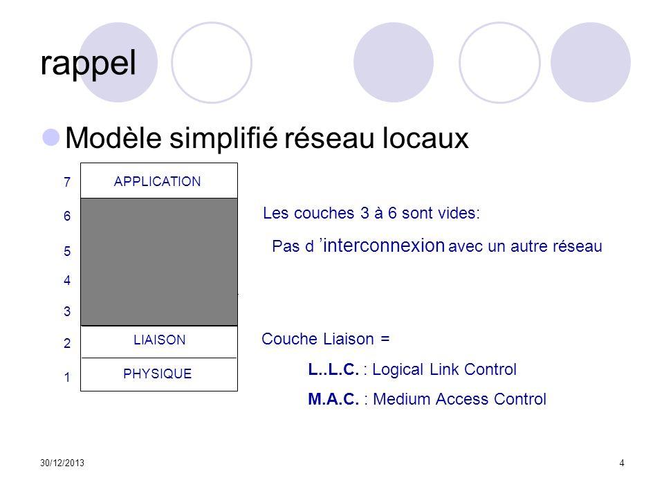 30/12/20135 Rappel Mécanismes daccés au médium