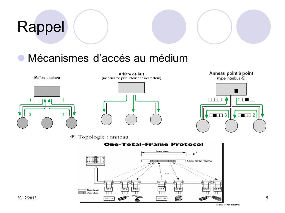 30/12/20136 Rappel Mécanismes daccés au médium CSMA/CD CSMA/CA