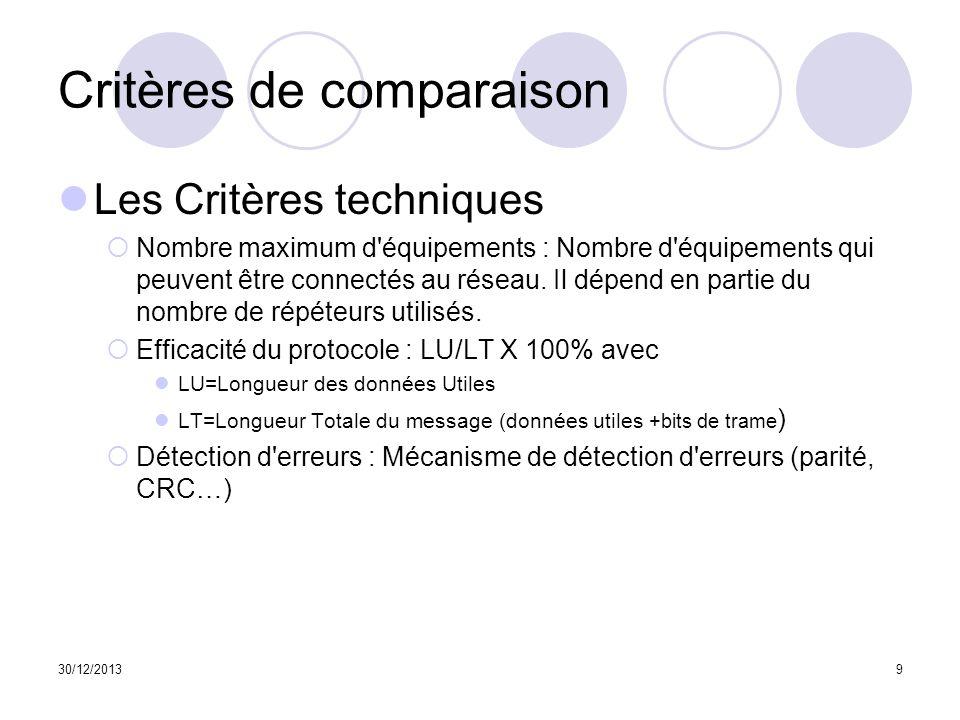 Critères de comparaison Les critères stratégiques Couches OSI : Définition des couches du modèle de référence OSI utilisé.