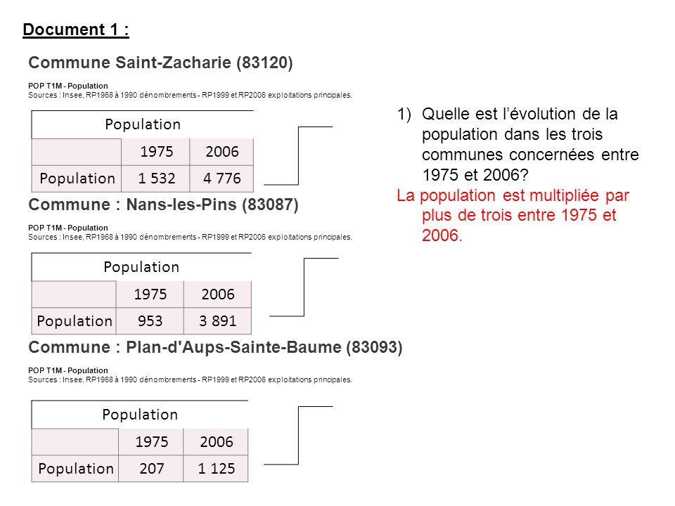 Population 19752006 Population1 5324 776 Commune Saint-Zacharie (83120) POP T1M - Population Sources : Insee, RP1968 à 1990 dénombrements - RP1999 et