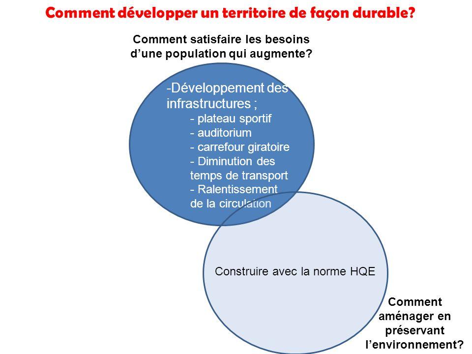 Comment développer un territoire de façon durable? Comment satisfaire les besoins dune population qui augmente? -Développement des infrastructures ; -