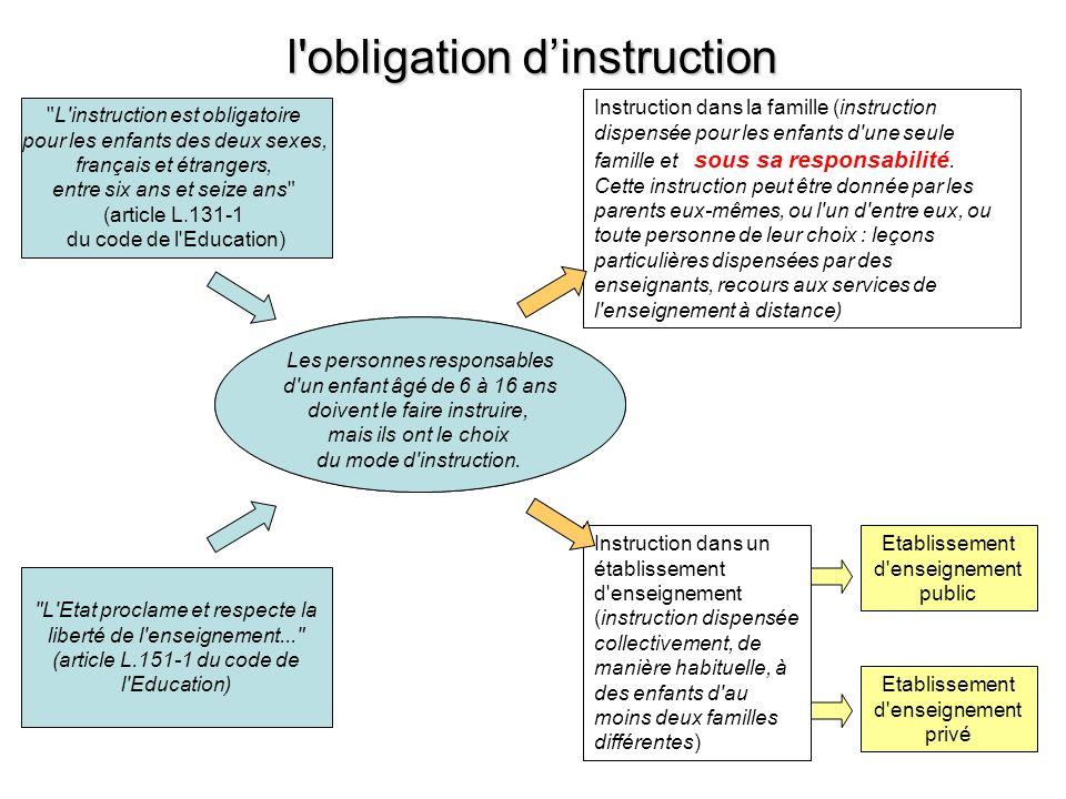 l'obligation dinstruction