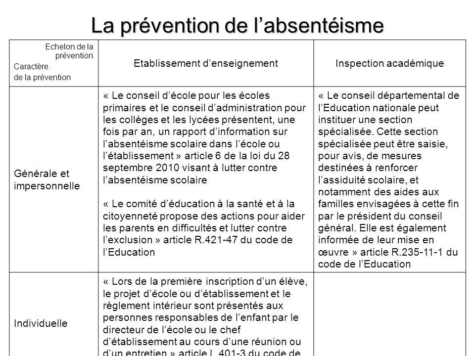 La prévention de labsentéisme Echelon de la prévention Caractère de la prévention Etablissement denseignementInspection académique Générale et imperso
