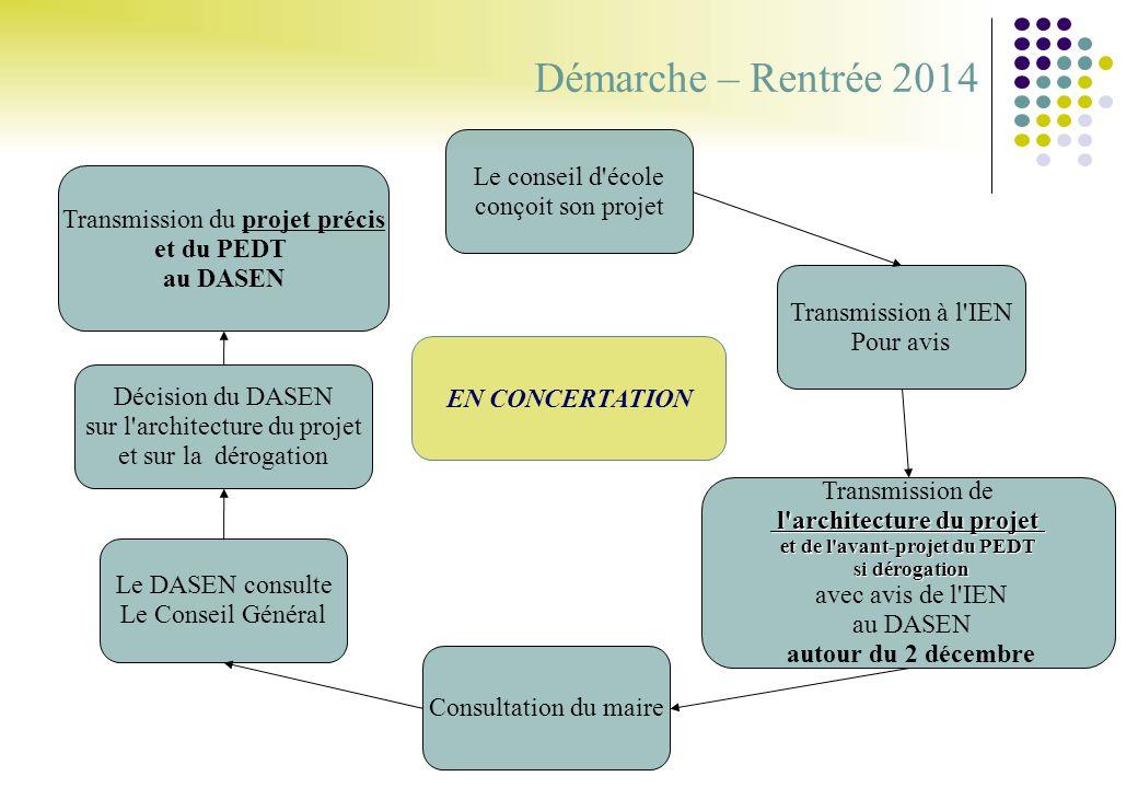 9 Démarche – Rentrée 2014 Le conseil d'école conçoit son projet Transmission à l'IEN Pour avis Transmission de l'architecture du projet l'architecture