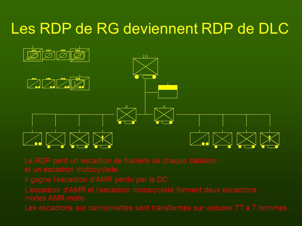 Les RDP de RG deviennent RDP de DLC Le RDP perd un escadron de fusiliers de chaque bataillon Lescadron dAMR et lescadron motocycliste forment deux esc