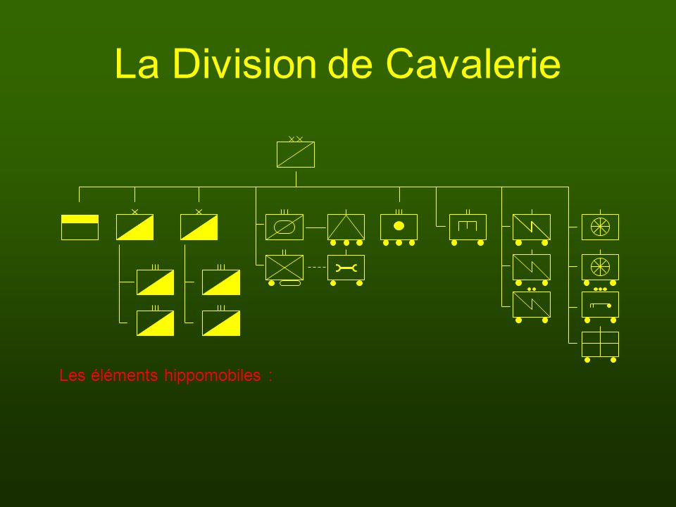 La Division de Cavalerie Les éléments hippomobiles :
