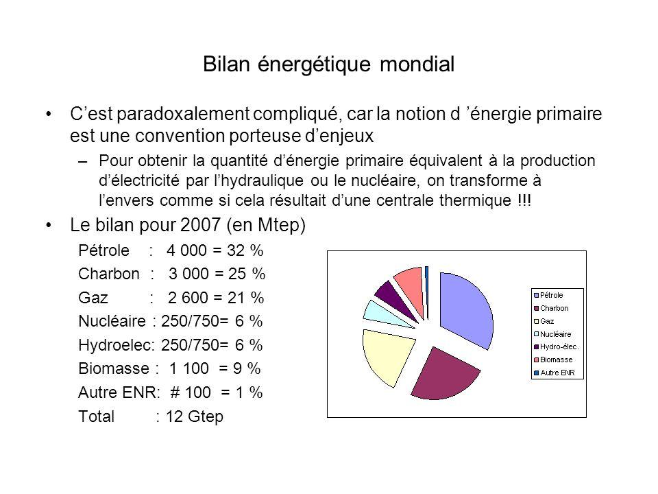 Bilan énergétique mondial Cest paradoxalement compliqué, car la notion d énergie primaire est une convention porteuse denjeux –Pour obtenir la quantité dénergie primaire équivalent à la production délectricité par lhydraulique ou le nucléaire, on transforme à lenvers comme si cela résultait dune centrale thermique !!.