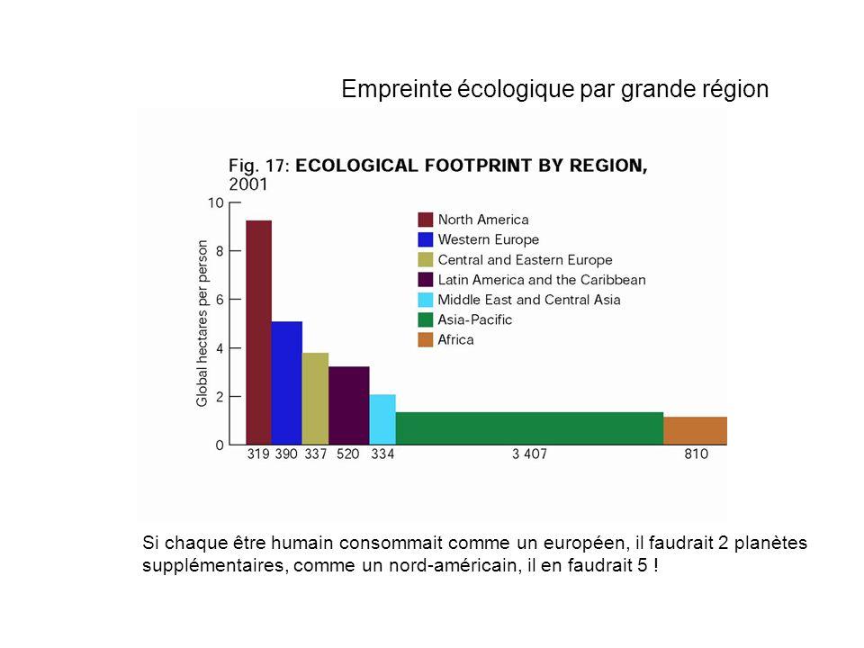 Si chaque être humain consommait comme un européen, il faudrait 2 planètes supplémentaires, comme un nord-américain, il en faudrait 5 .