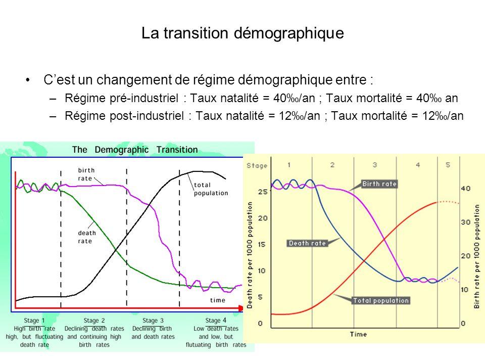 La transition démographique Cest un changement de régime démographique entre : –Régime pré-industriel : Taux natalité = 40/an ; Taux mortalité = 40 an –Régime post-industriel : Taux natalité = 12/an ; Taux mortalité = 12/an