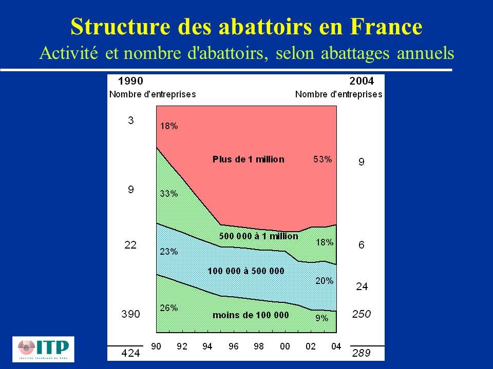 Structure des abattoirs en France Activité et nombre d'abattoirs, selon abattages annuels