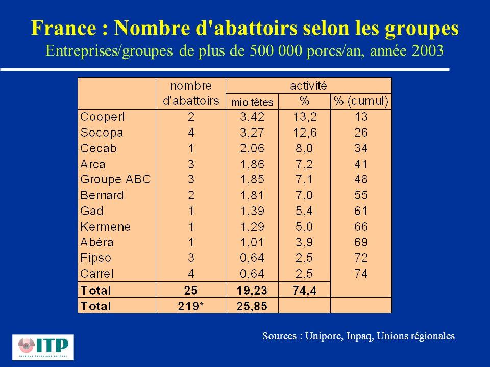 France : Nombre d'abattoirs selon les groupes Entreprises/groupes de plus de 500 000 porcs/an, année 2003 Sources : Uniporc, Inpaq, Unions régionales