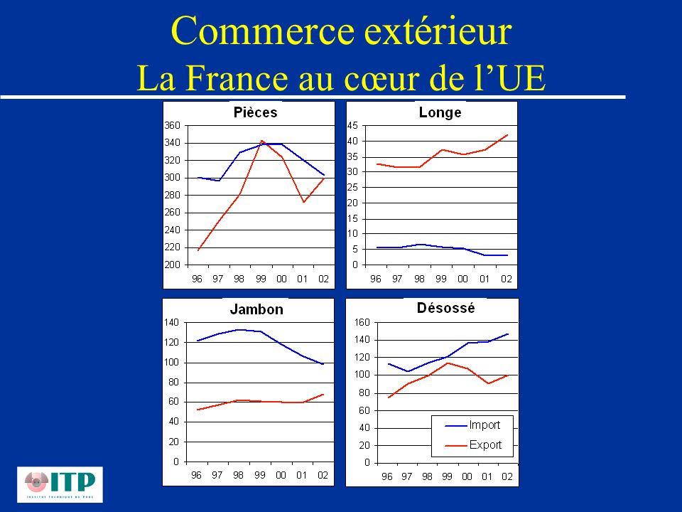 Commerce extérieur La France au cœur de lUE