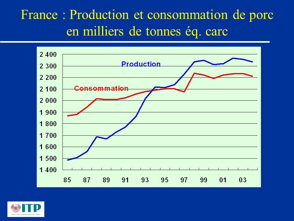 France : Production et consommation de porc en milliers de tonnes éq. carc