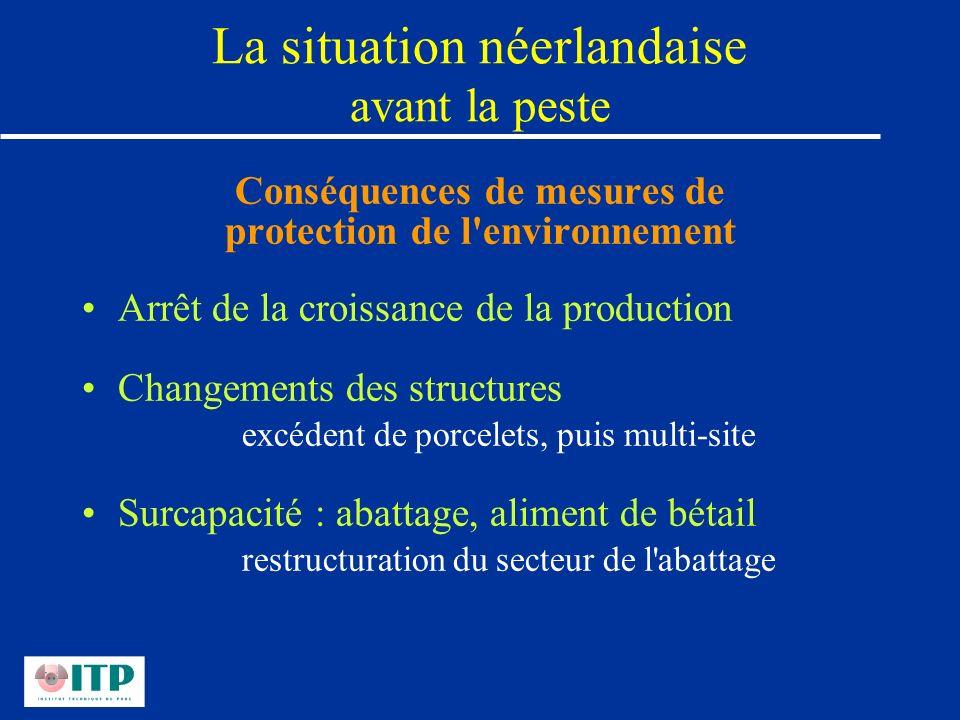 La situation néerlandaise avant la peste Conséquences de mesures de protection de l'environnement Arrêt de la croissance de la production Changements