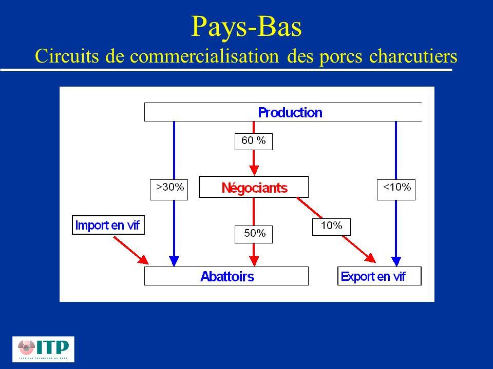 Pays-Bas Circuits de commercialisation des porcs charcutiers