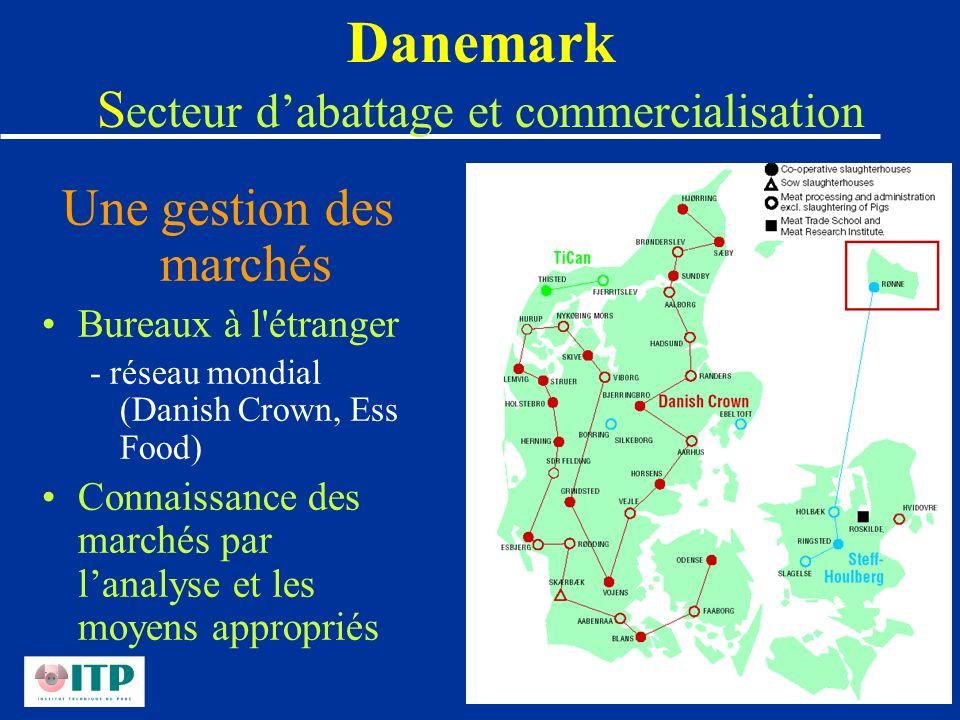 Danemark S ecteur dabattage et commercialisation Une gestion des marchés Bureaux à l'étranger - réseau mondial (Danish Crown, Ess Food) Connaissance d