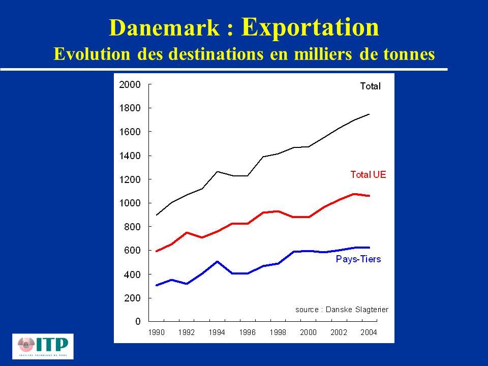 Danemark : Exportation Evolution des destinations en milliers de tonnes