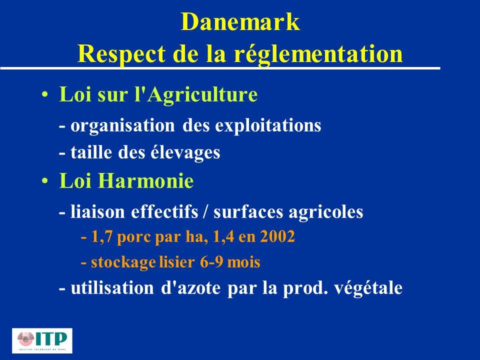 Danemark Respect de la réglementation Loi sur l'Agriculture - organisation des exploitations - taille des élevages Loi Harmonie - liaison effectifs /