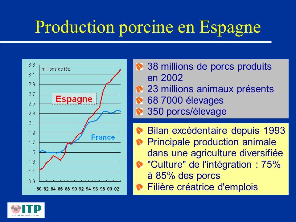Production porcine en Espagne 38 millions de porcs produits en 2002 23 millions animaux présents 68 7000 élevages 350 porcs/élevage Bilan excédentaire