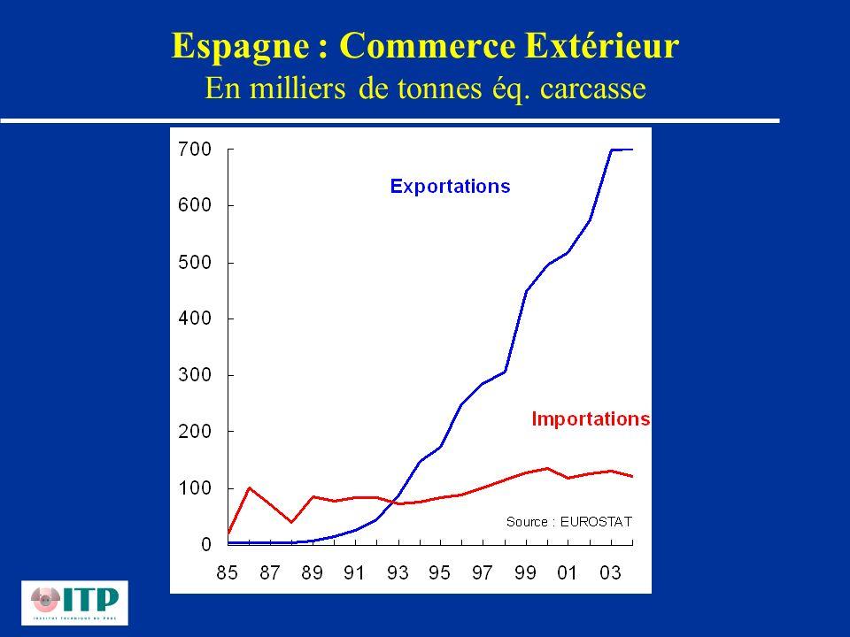 Espagne : Commerce Extérieur En milliers de tonnes éq. carcasse