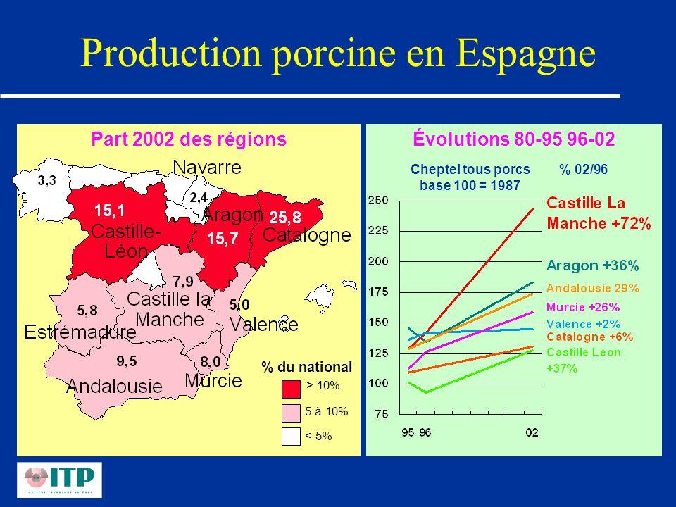 Évolutions 80-95 96-02 Production porcine en Espagne Part 2002 des régions > 10% 5 à 10% < 5% % du national % 02/96Cheptel tous porcs base 100 = 1987