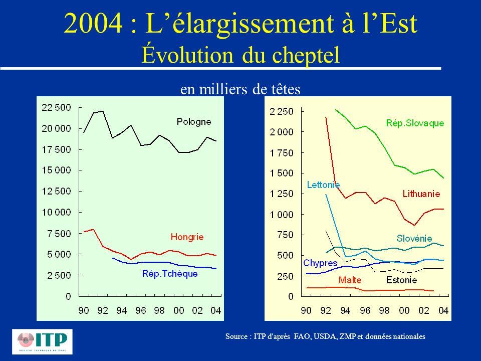 2004 : Lélargissement à lEst Évolution du cheptel Source : ITP d'après FAO, USDA, ZMP et données nationales en milliers de têtes
