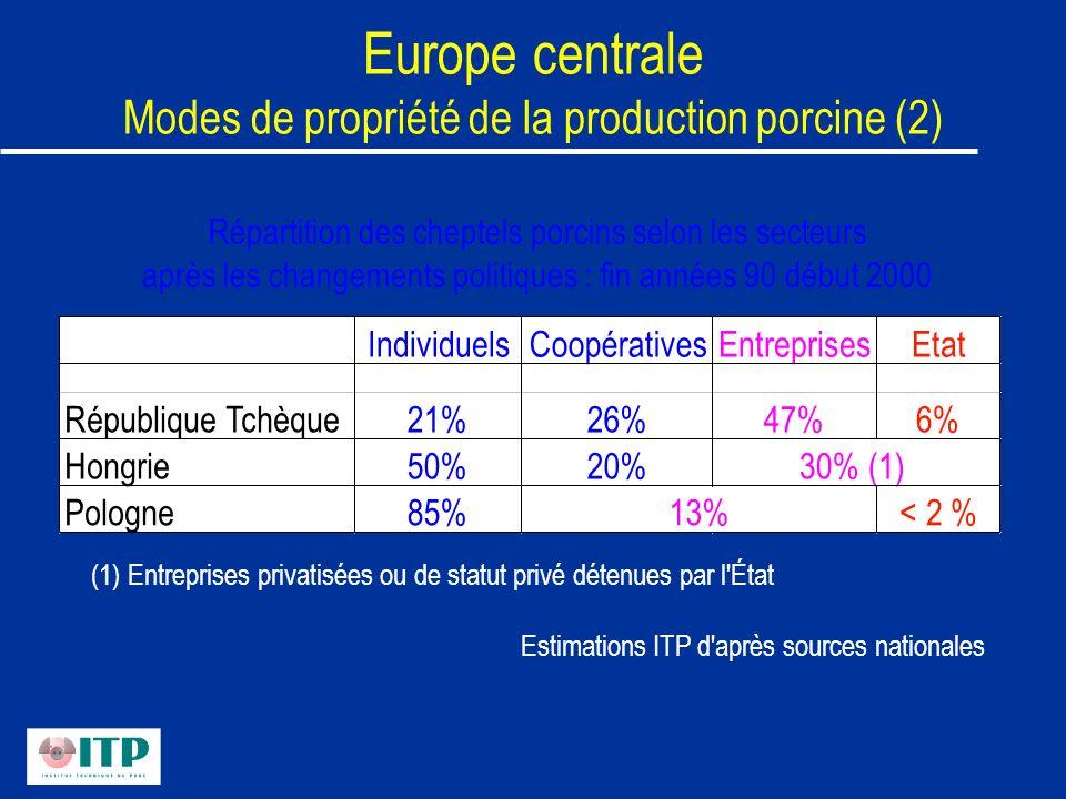 Europe centrale Modes de propriété de la production porcine (2) Répartition des cheptels porcins selon les secteurs après les changements politiques :