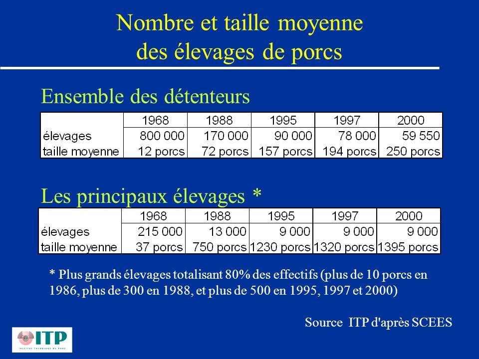 Nombre et taille moyenne des élevages de porcs Ensemble des détenteurs Les principaux élevages * * Plus grands élevages totalisant 80% des effectifs (