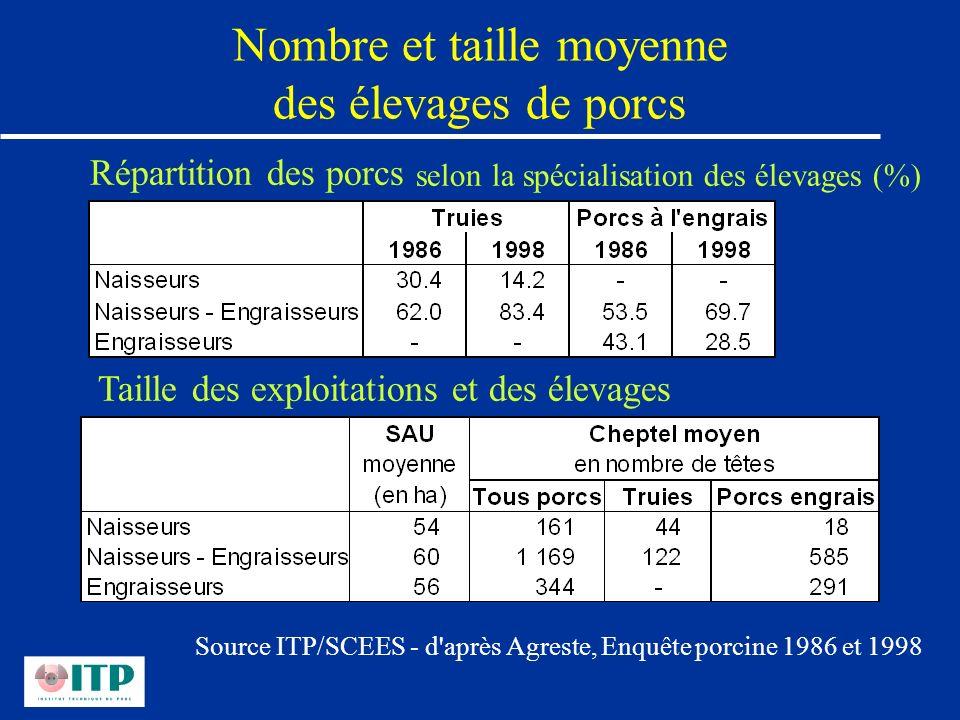 Nombre et taille moyenne des élevages de porcs Répartition des porcs selon la spécialisation des élevages (%) Taille des exploitations et des élevages