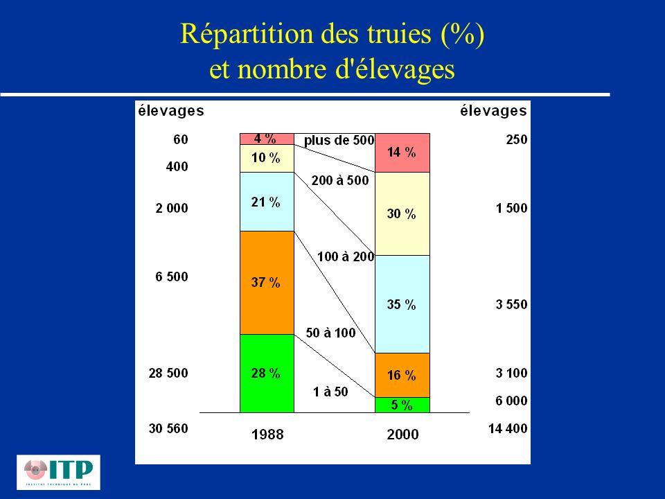Répartition des truies (%) et nombre d'élevages