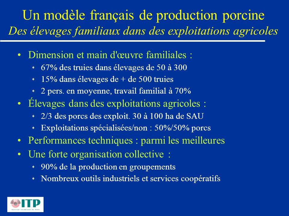 Un modèle français de production porcine Des élevages familiaux dans des exploitations agricoles Dimension et main d'œuvre familiales : * 67% des trui