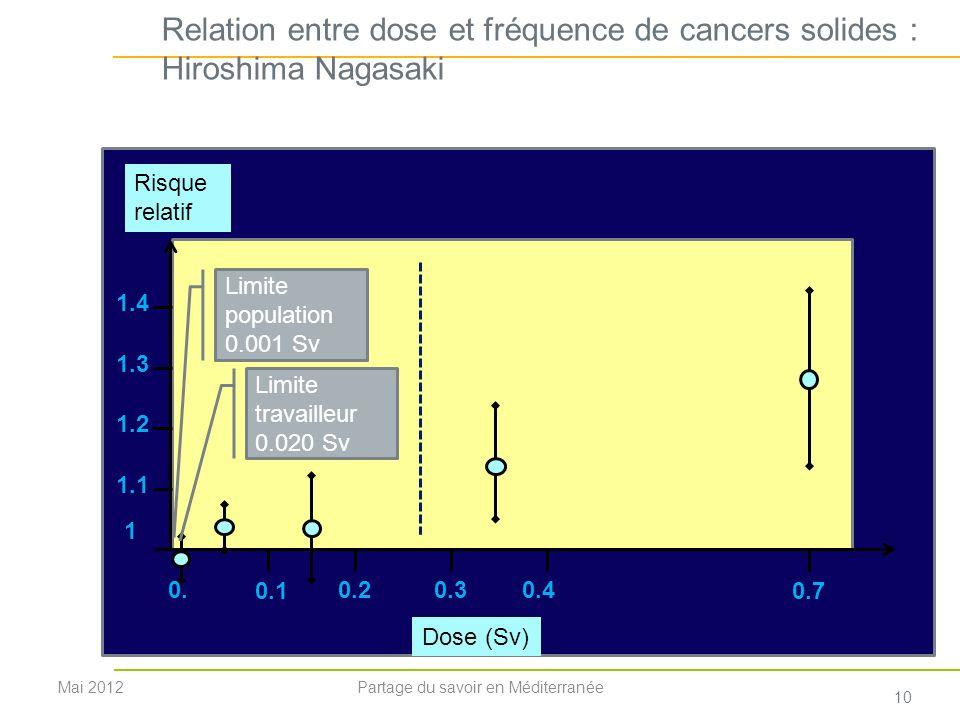 Relation entre dose et fréquence de cancers solides : Hiroshima Nagasaki 1 1.1 1.2 1.3 1.4 0.1 0.20.30.4 0.7 0. Dose (Sv) Risque relatif Mai 2012 10 P
